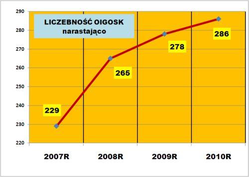 http://dane.izbaosk.eu/images/liczebnosc_narasta.jpg