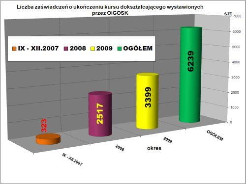 http://dane.izbaosk.eu/images/zasw_narasta.jpg